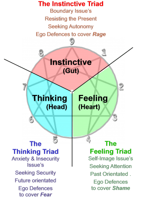 image of enneagram centres