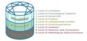 image enneagram levels of developent